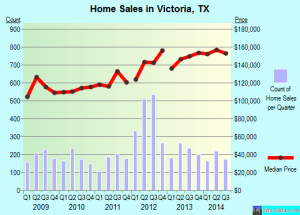 victoria tx home sales